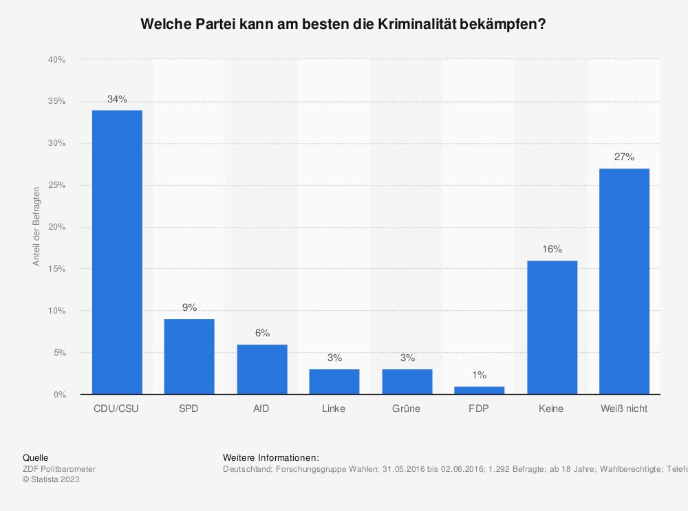 Statistik: Welche Partei kann am besten die Kriminalität bekämpfen? | Statista