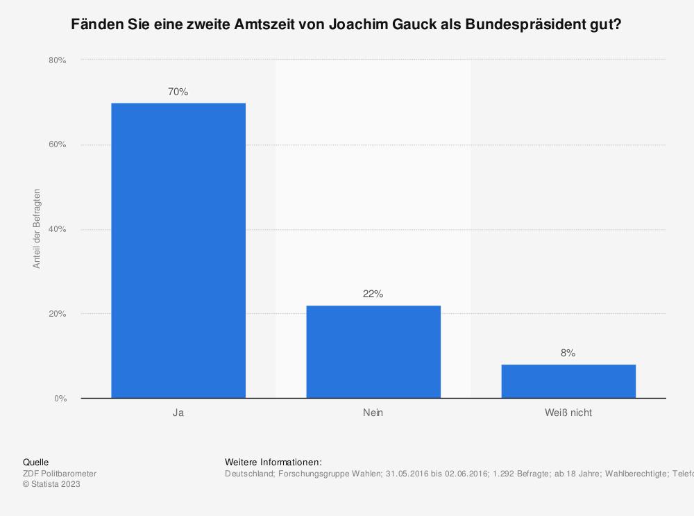 Statistik: Fänden Sie eine zweite Amtszeit von Joachim Gauck als Bundespräsident gut? | Statista