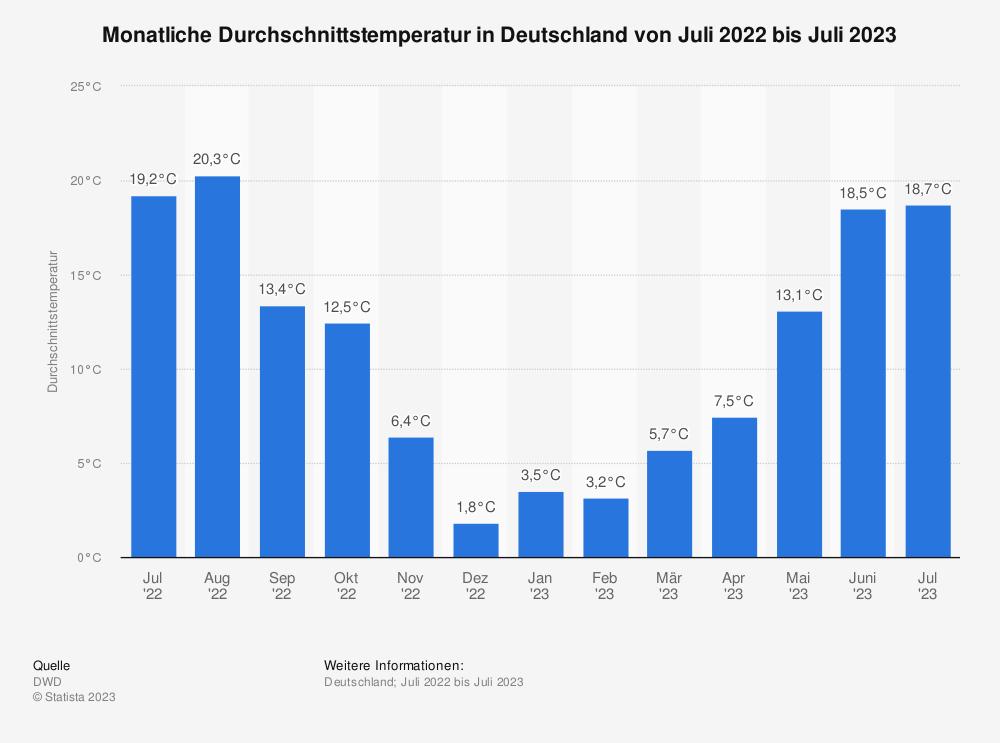 Statistik: Monatliche Durchschnittstemperatur in Deutschland von Mai 2017 bis Mai 2018 | Statista