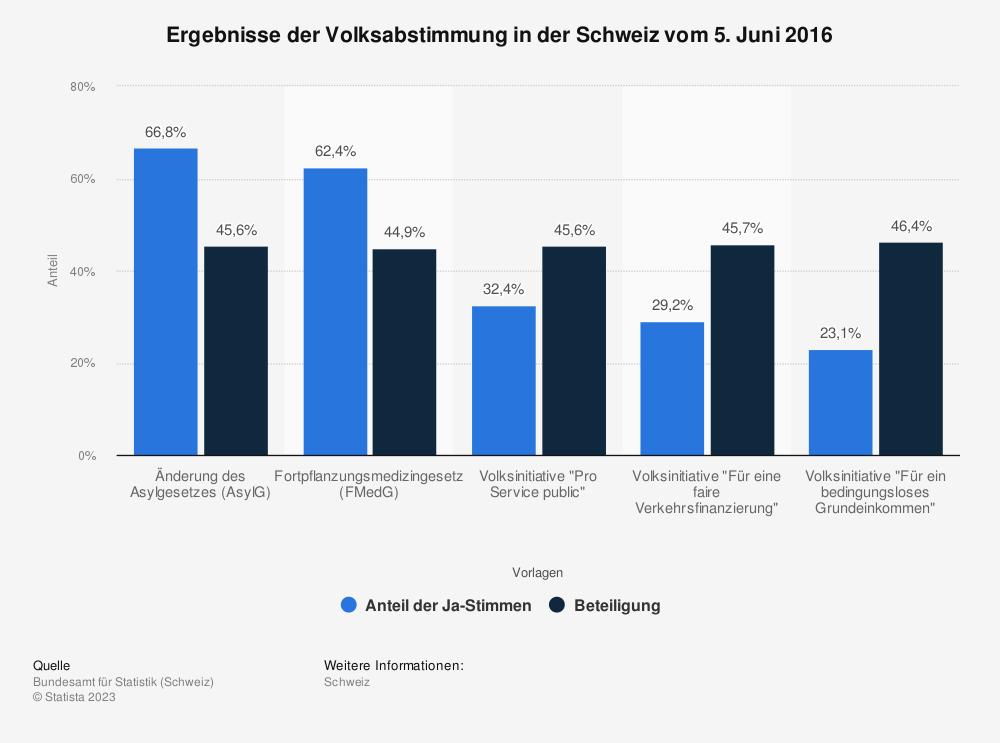 Statistik: Ergebnisse der Volksabstimmung in der Schweiz vom 5. Juni 2016 | Statista