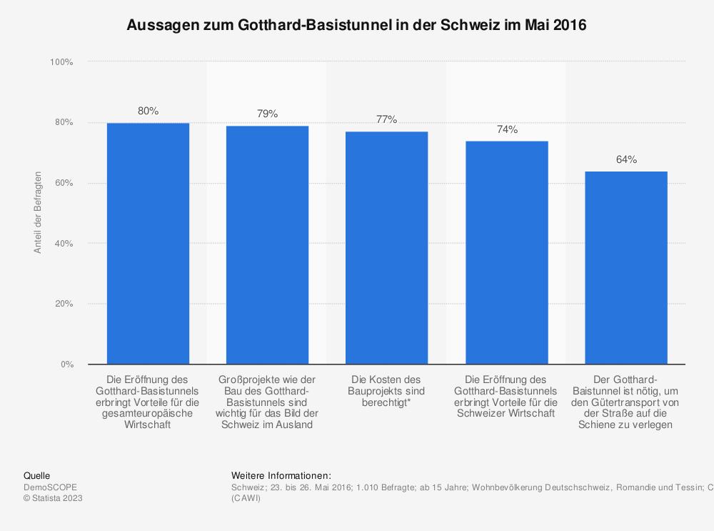 Statistik: Aussagen zum Gotthard-Basistunnel in der Schweiz im Mai 2016 | Statista