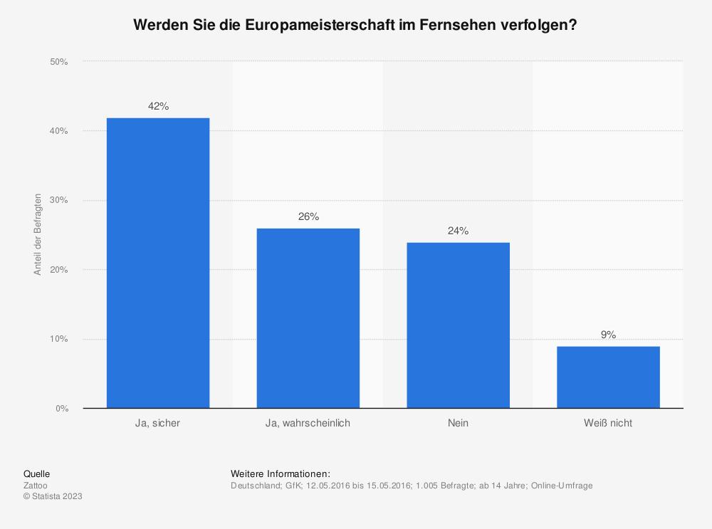 Statistik: Werden Sie die Europameisterschaft im Fernsehen verfolgen? | Statista