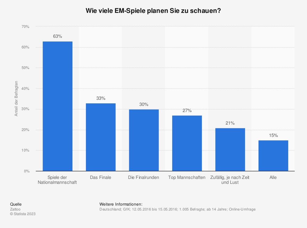Statistik: Wie viele EM-Spiele planen Sie zu schauen? | Statista