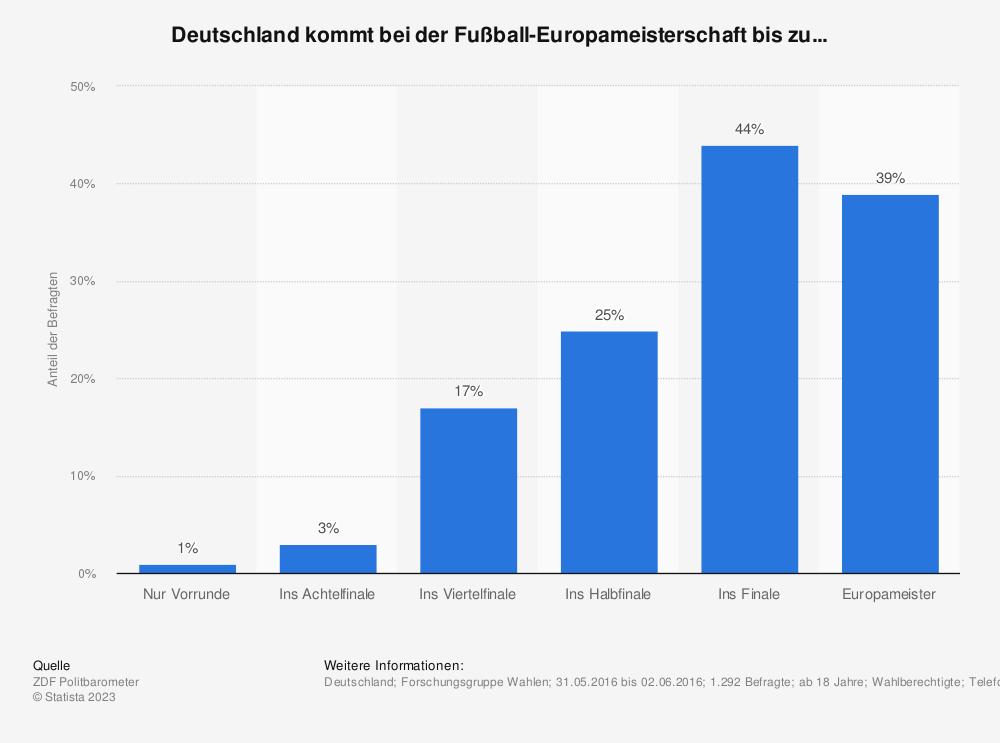 Statistik: Deutschland kommt bei der Fußball-Europameisterschaft bis zu... | Statista