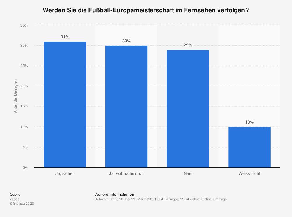 Statistik: Werden Sie die Fußball-Europameisterschaft im Fernsehen verfolgen? | Statista