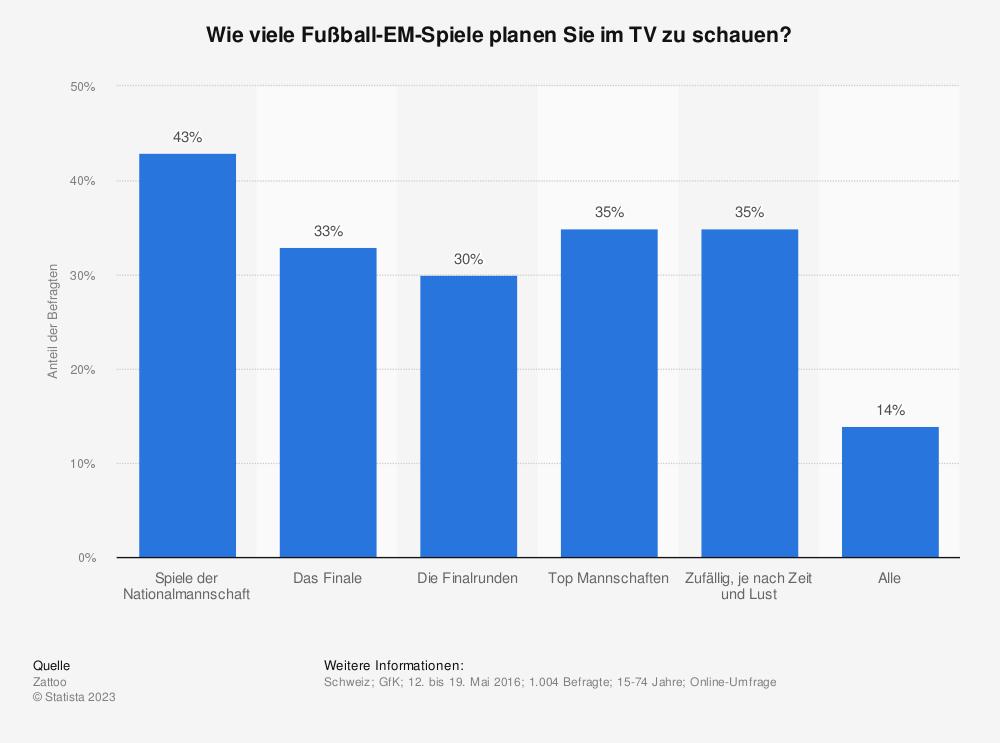 Statistik: Wie viele Fußball-EM-Spiele planen Sie im TV zu schauen? | Statista