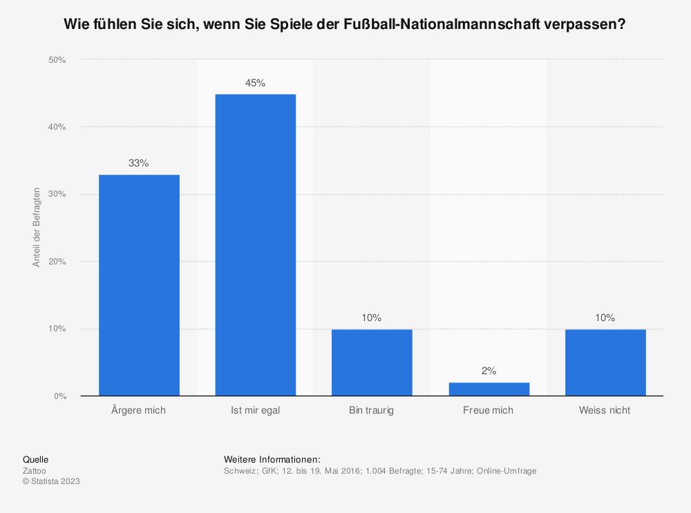 Statistik: Wie fühlen Sie sich, wenn Sie Spiele der Fußball-Nationalmannschaft verpassen?   Statista