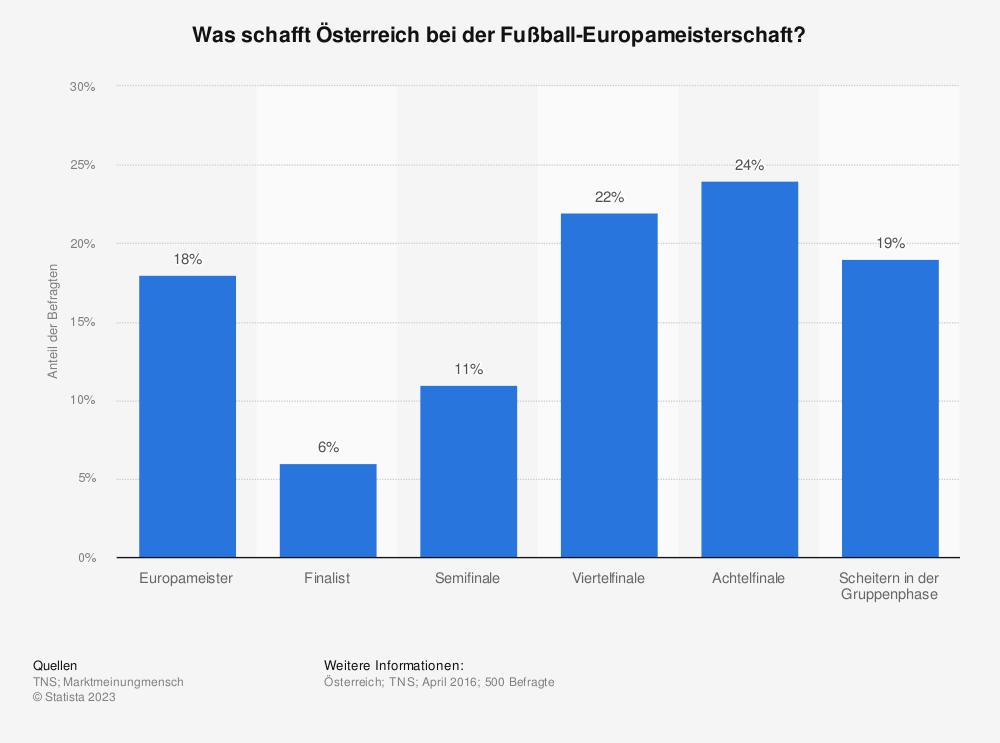 Statistik: Was schafft Österreich bei der Fußball-Europameisterschaft? | Statista