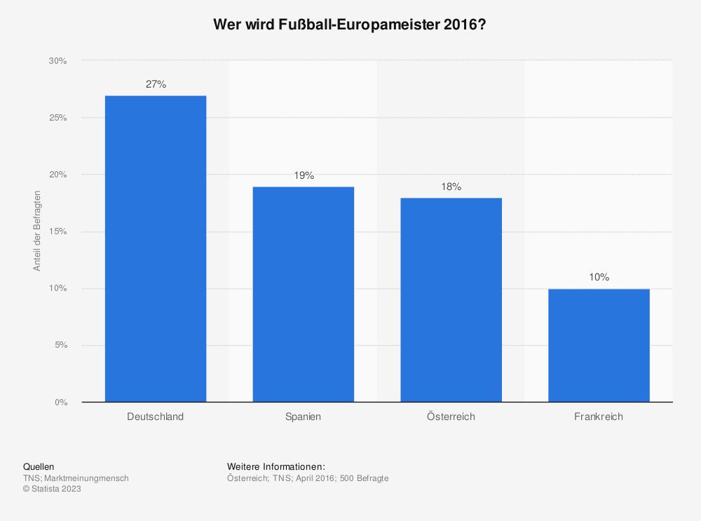 Statistik: Wer wird Fußball-Europameister 2016? | Statista