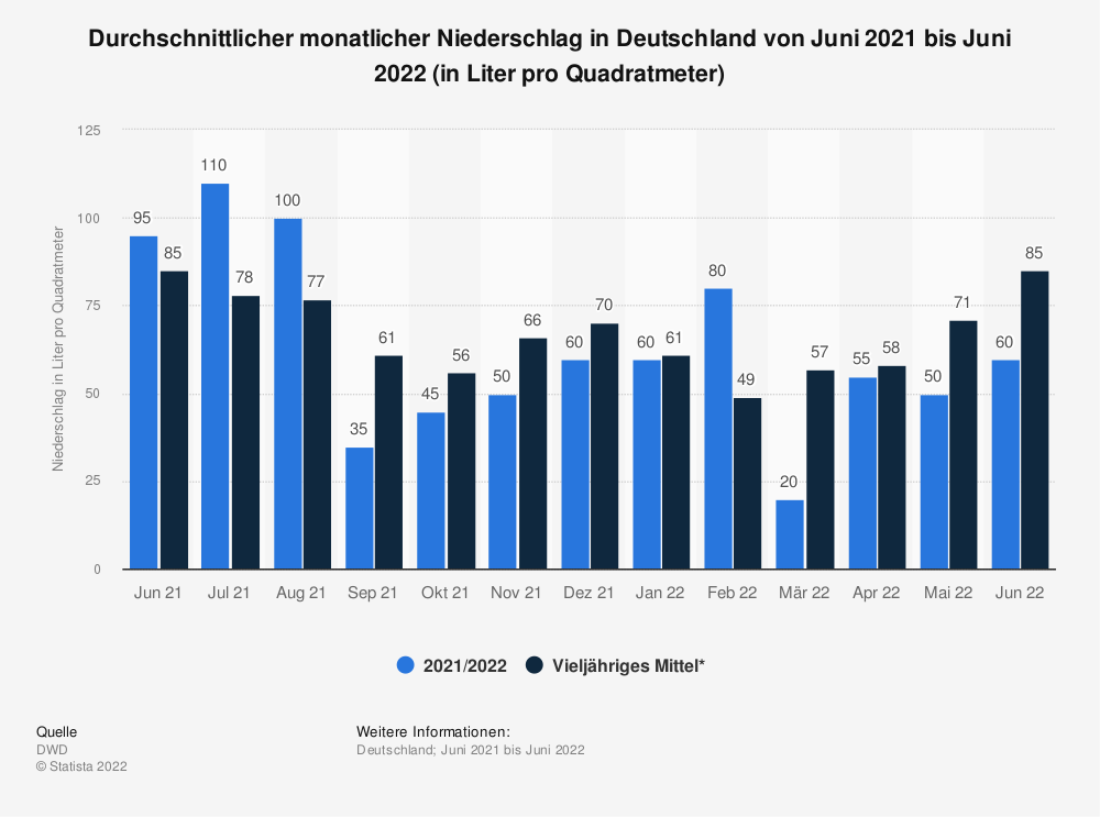 Statistik: Durchschnittlicher monatlicher Niederschlag in Deutschland von Dezember 2019 bis Dezember 2020 (in Liter pro Quadratmeter)  | Statista