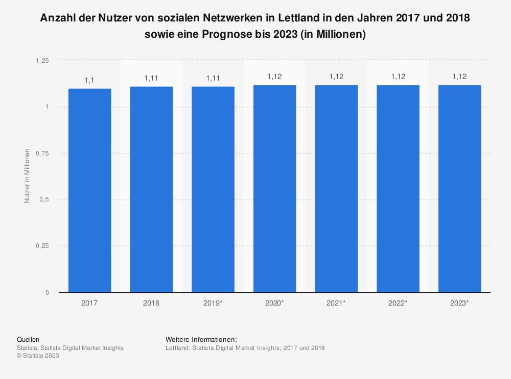 Statistik: Anzahl der Nutzer von sozialen Netzwerken in Lettland in den Jahren 2017 und 2018 sowie eine Prognose bis 2023 (in Millionen) | Statista