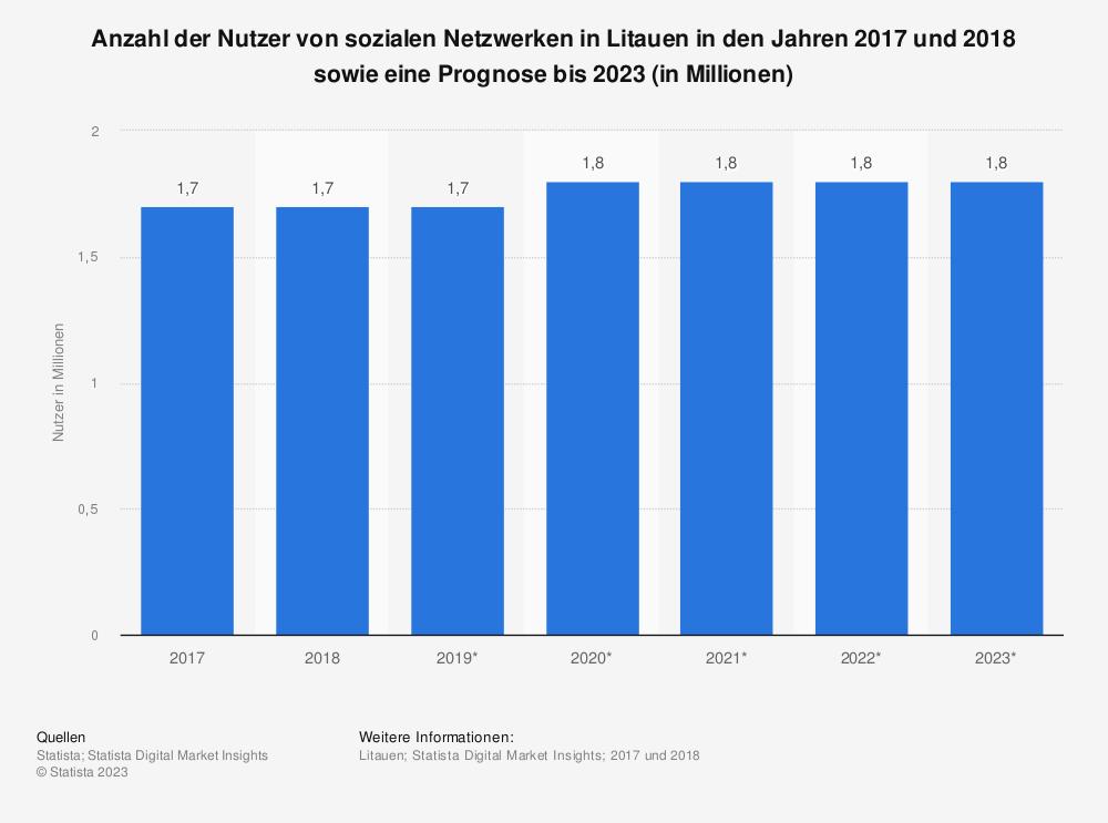 Statistik: Anzahl der Nutzer von sozialen Netzwerken in Litauen in den Jahren 2017 und 2018 sowie eine Prognose bis 2023 (in Millionen) | Statista