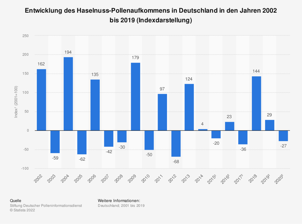 Statistik: Entwicklung des Haselnuss-Pollenaufkommens in Deutschland in den Jahren 2002 bis 2017 (Indexdarstellung*) | Statista