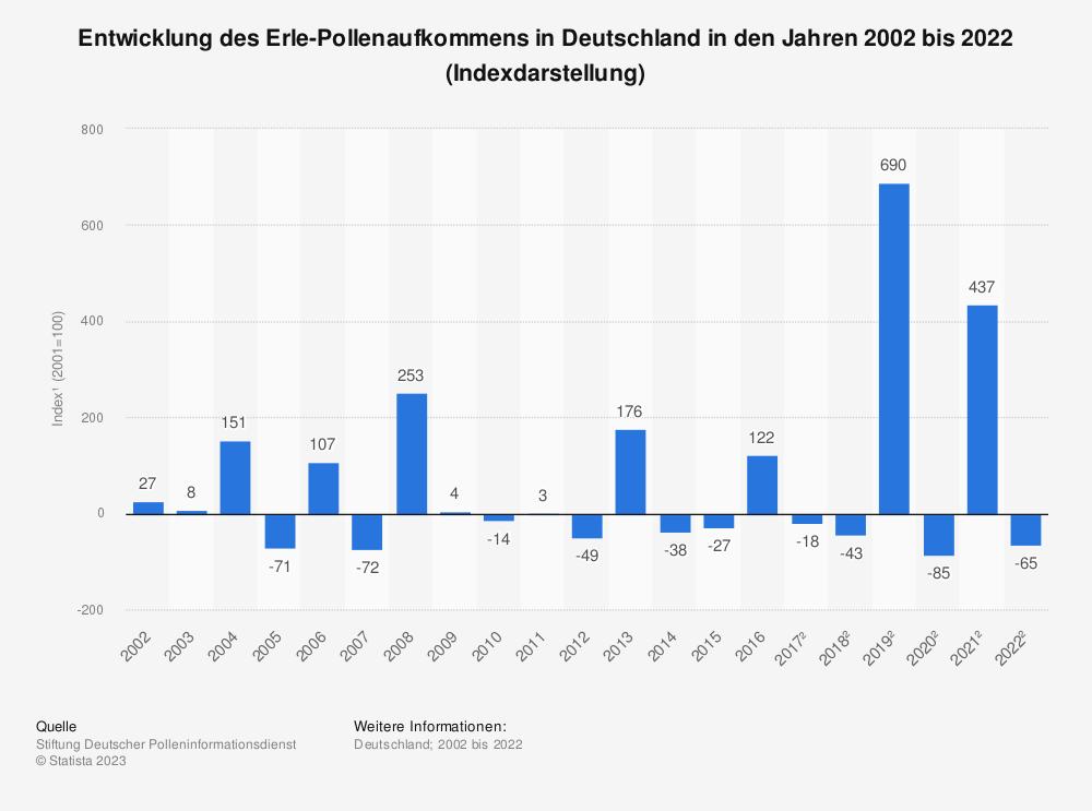 Statistik: Entwicklung des Erle-Pollenaufkommens in Deutschland in den Jahren 2002 bis 2017 (Indexdarstellung*) | Statista