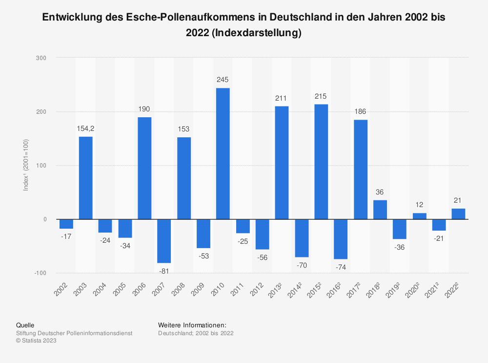 Statistik: Entwicklung des Esche-Pollenaufkommens in Deutschland in den Jahren 2002 bis 2017 (Indexdarstellung*) | Statista