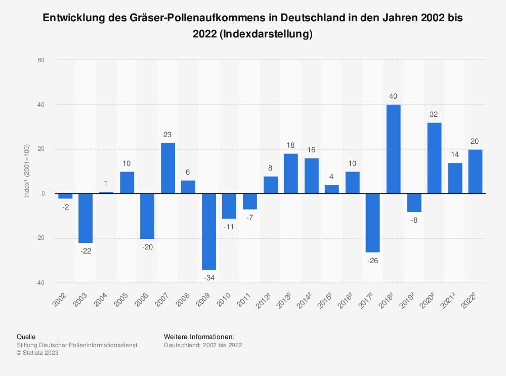 Statistik: Entwicklung des Gräser-Pollenaufkommens in Deutschland in den Jahren 2002 bis 2017 (Indexdarstellung*) | Statista