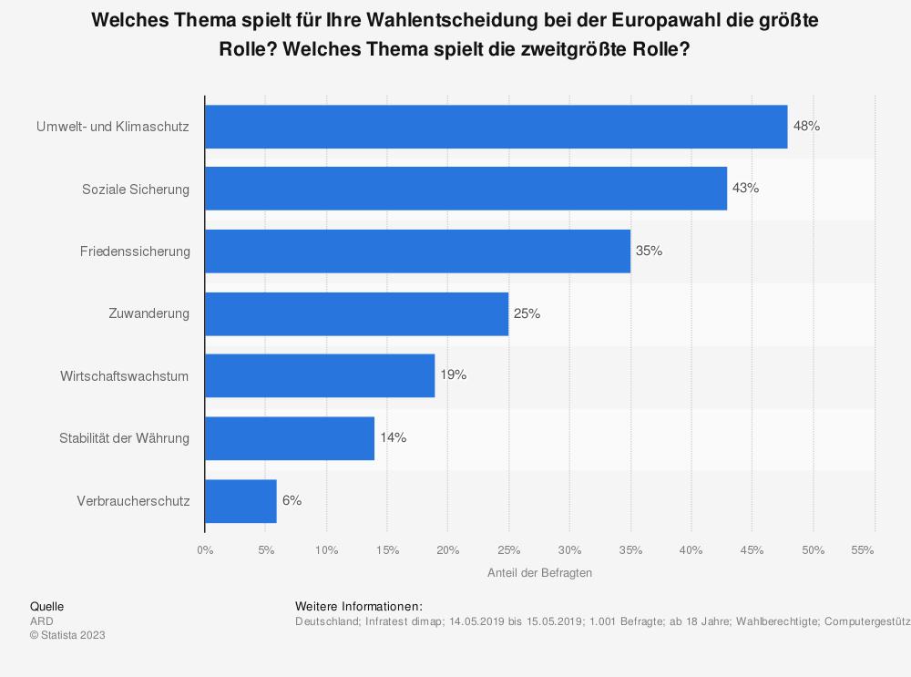 Statistik: Welches Thema spielt für Ihre Wahlentscheidung bei der Europawahl die größte Rolle? Welches Thema spielt die zweitgrößte Rolle? | Statista