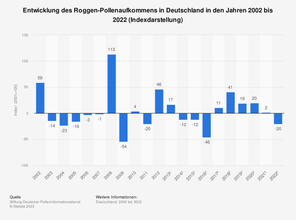 Statistik: Entwicklung des Roggen-Pollenaufkommens in Deutschland in den Jahren 2002 bis 2017 (Indexdarstellung*) | Statista