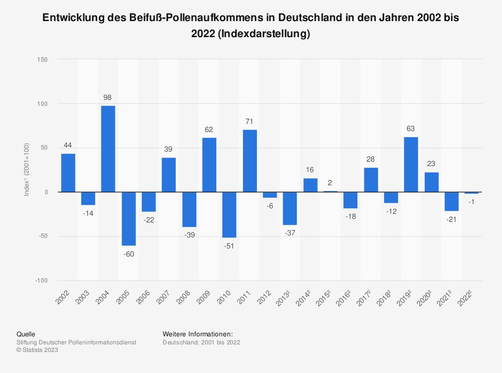 Statistik: Entwicklung des Beifuß-Pollenaufkommens in Deutschland in den Jahren 2002 bis 2017 (Indexdarstellung*) | Statista