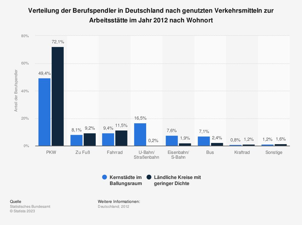 Statistik: Verteilung der Berufspendler in Deutschland nach genutzten Verkehrsmitteln zur Arbeitsstätte im Jahr 2012 nach Wohnort | Statista