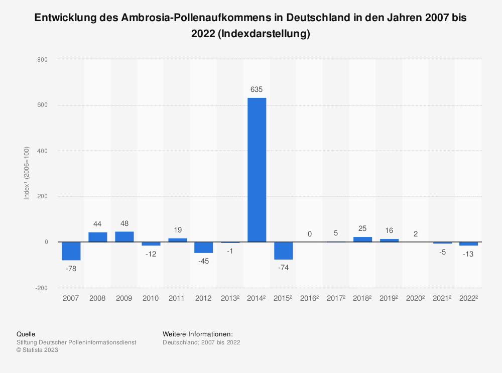 Statistik: Entwicklung des Ambrosia-Pollenaufkommens in Deutschland in den Jahren 2007 bis 2017 (Indexdarstellung*) | Statista