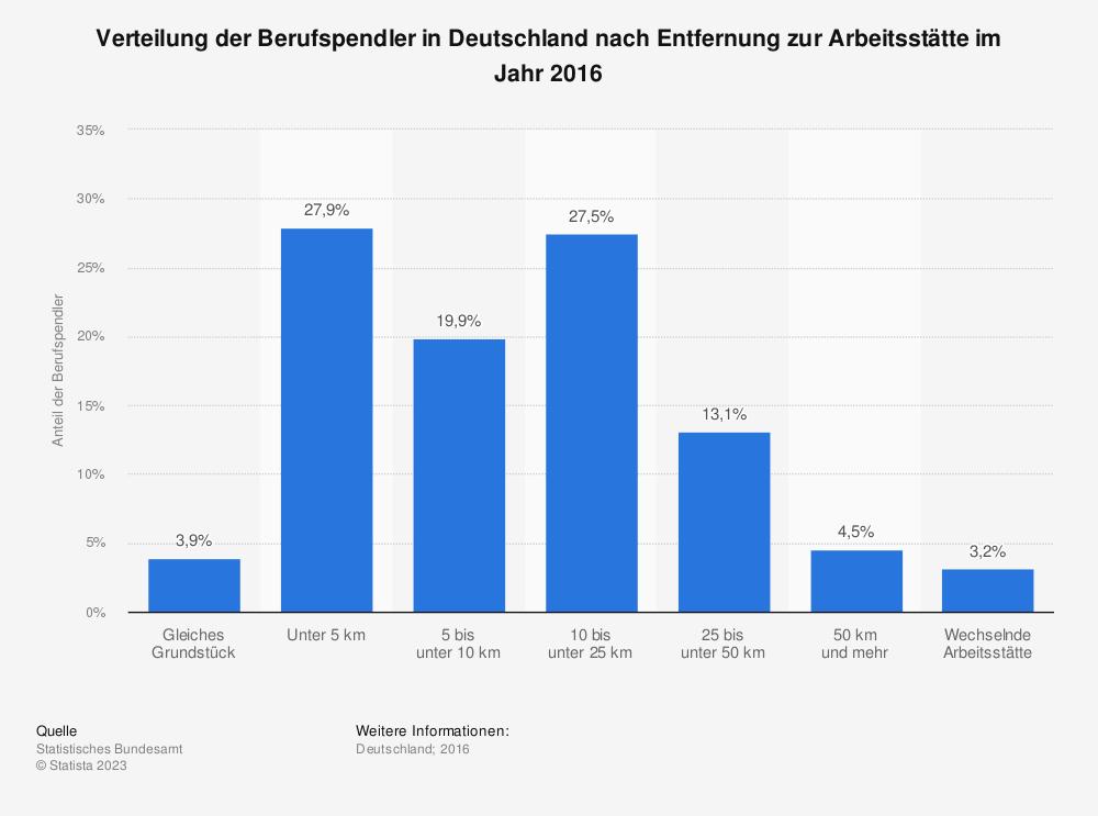 Statistik: Verteilung der Berufspendler in Deutschland nach Entfernung zur Arbeitsstätte im Jahr 2016 | Statista
