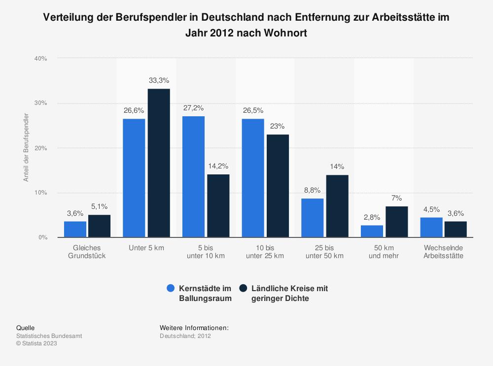 Statistik: Verteilung der Berufspendler in Deutschland nach Entfernung zur Arbeitsstätte im Jahr 2012 nach Wohnort | Statista