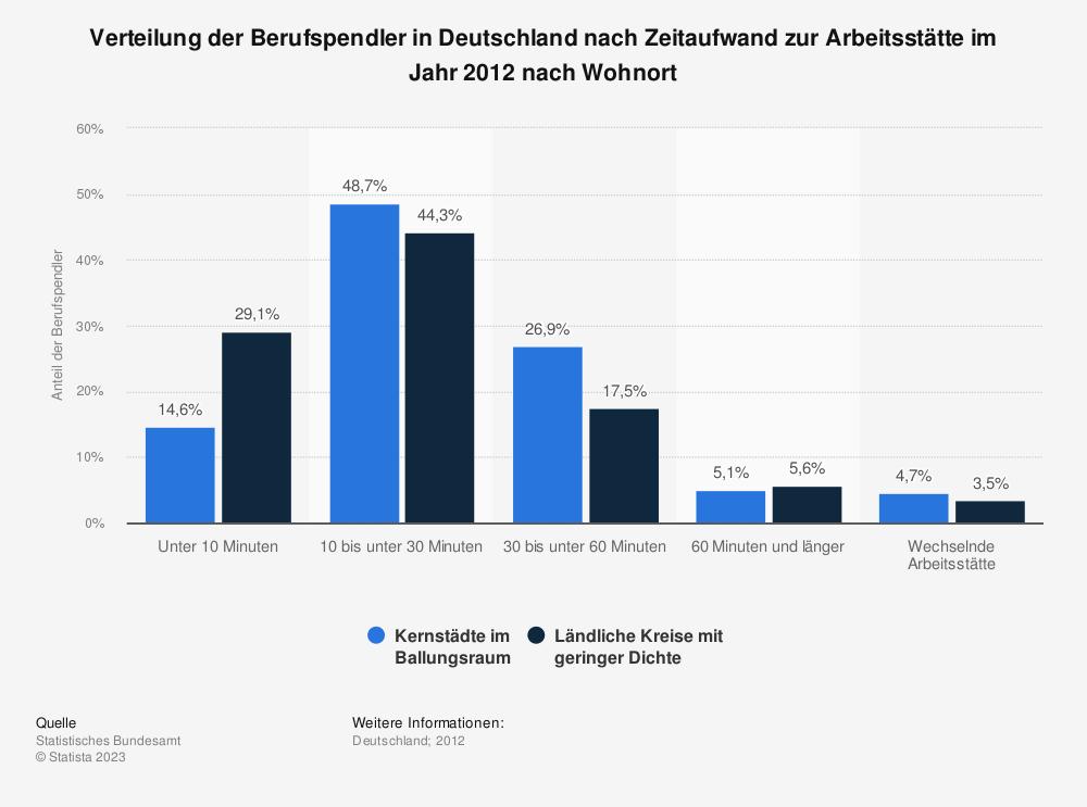 Statistik: Verteilung der Berufspendler in Deutschland nach Zeitaufwand zur Arbeitsstätte im Jahr 2012 nach Wohnort | Statista