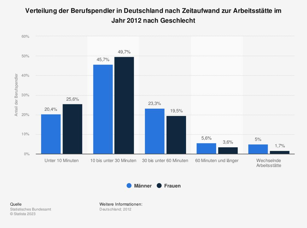 Statistik: Verteilung der Berufspendler in Deutschland nach Zeitaufwand zur Arbeitsstätte im Jahr 2012 nach Geschlecht | Statista