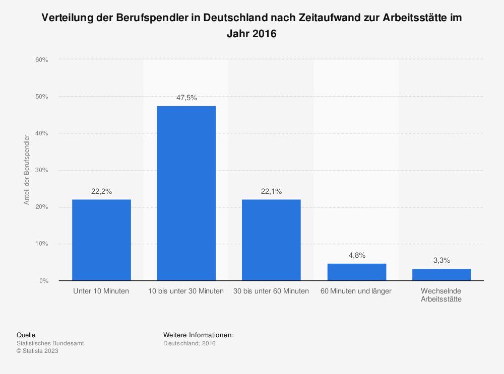 Statistik: Verteilung der Berufspendler in Deutschland nach Zeitaufwand zur Arbeitsstätte im Jahr 2012 | Statista