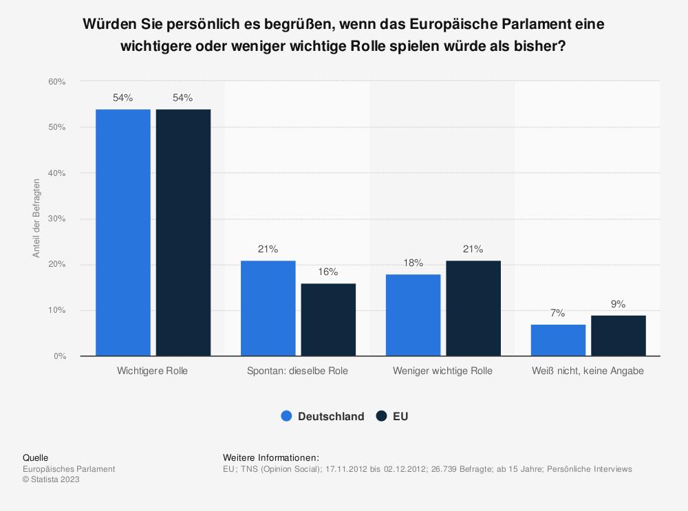 Statistik: Würden Sie persönlich es begrüßen, wenn das Europäische Parlament eine wichtigere oder weniger wichtige Rolle spielen würde als bisher? | Statista