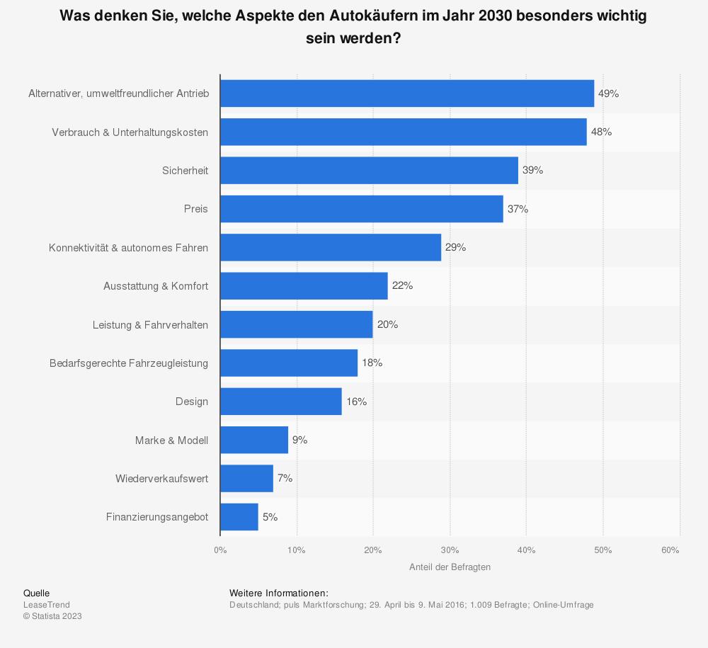 Statistik: Was denken Sie, welche Aspekte den Autokäufern im Jahr 2030 besonders wichtig sein werden? | Statista