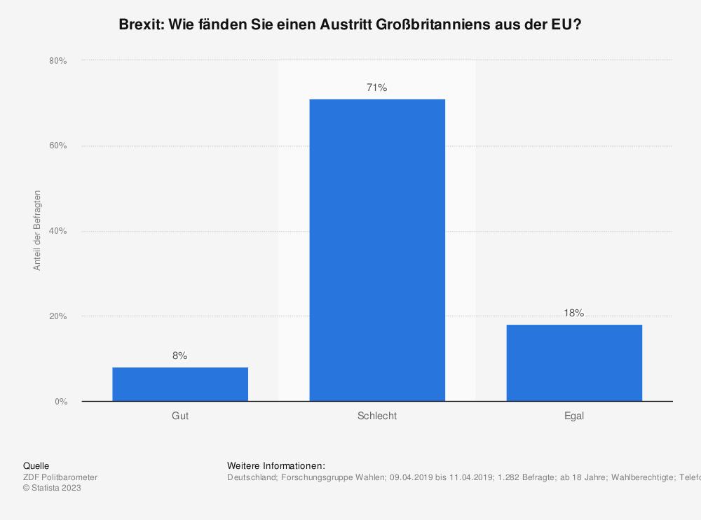 Statistik: Brexit: Wie fänden Sie einen Austritt Großbritanniens aus der EU? | Statista