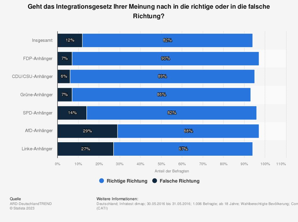 Statistik: Geht das Integrationsgesetz Ihrer Meinung nach in die richtige oder in die falsche Richtung? | Statista