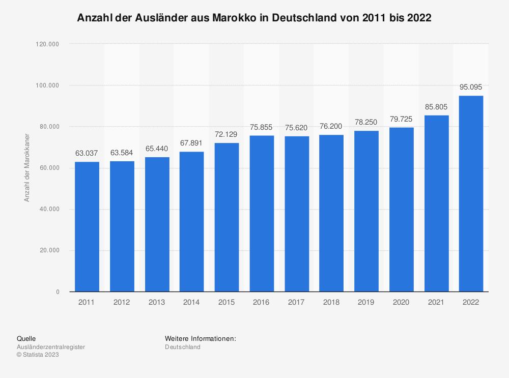 Statistik: Anzahl der Ausländer aus Marokko in Deutschland von 2009 bis 2019 | Statista