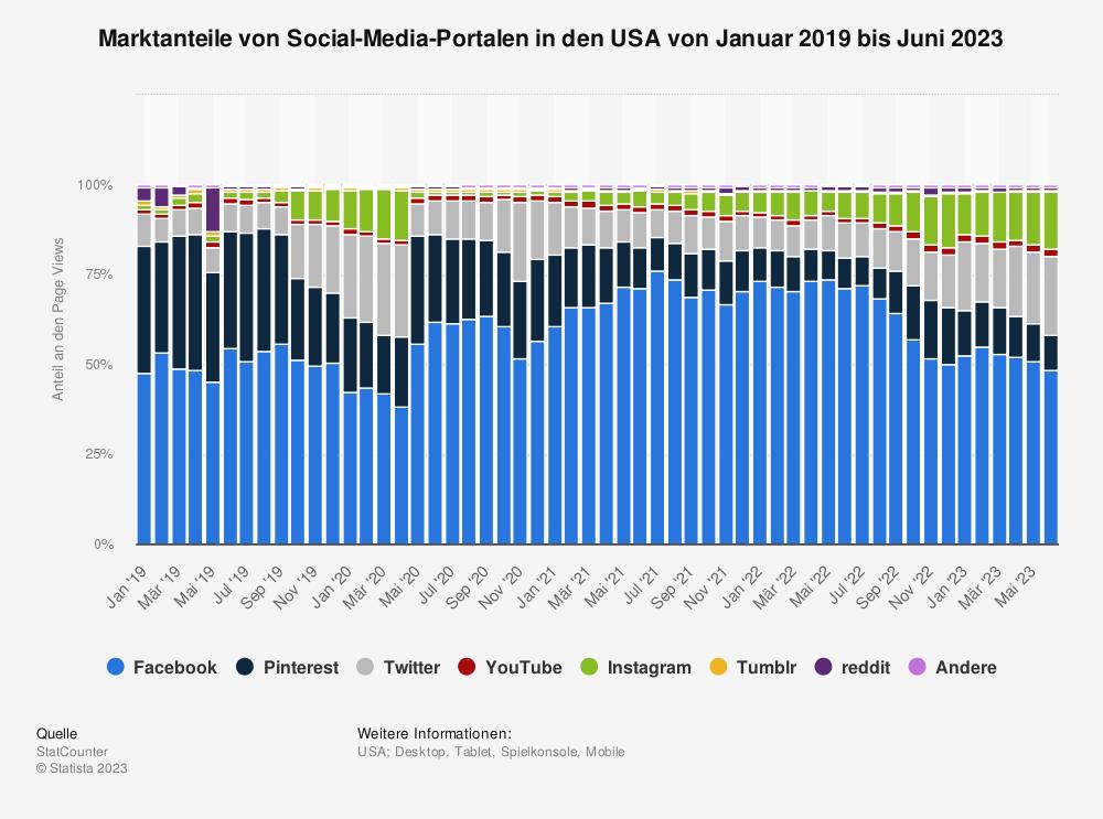 Statistik: Marktanteile von Social-Media-Portalen in den USA von November 2018 bis Oktober 2020 | Statista