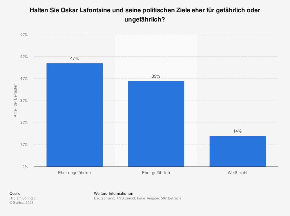 Statistik: Halten Sie Oskar Lafontaine und seine politischen Ziele eher für gefährlich oder ungefährlich? | Statista