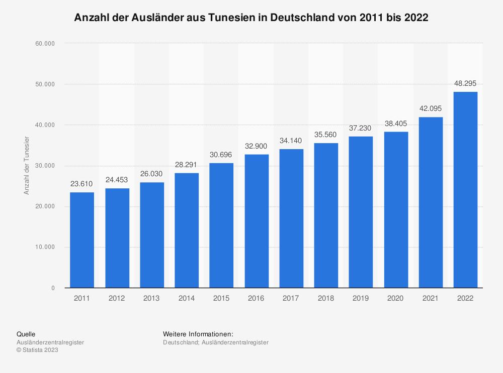 Statistik: Anzahl der Ausländer aus Tunesien in Deutschland von 2008 bis 2018 | Statista