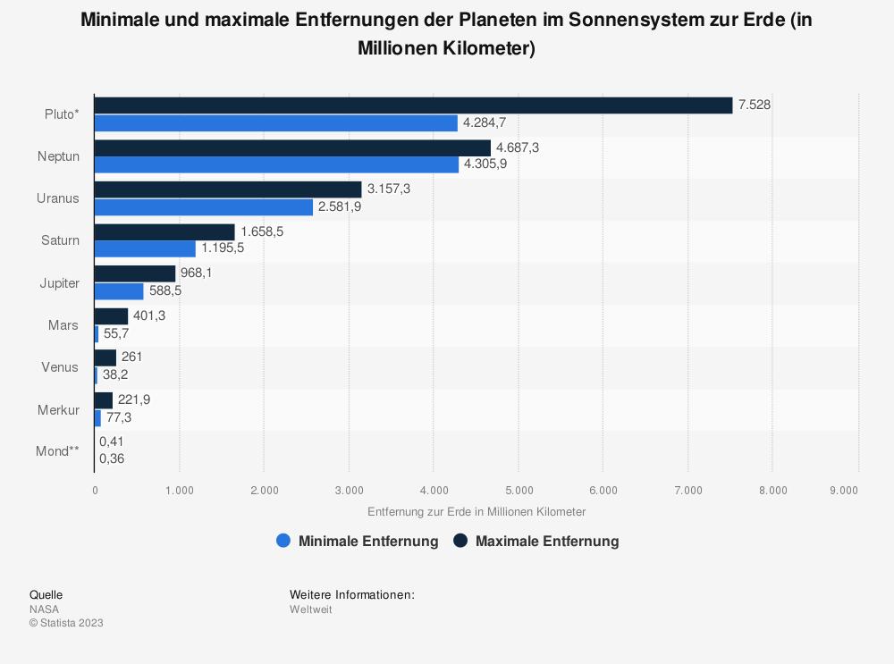 Statistik: Minimale und maximale Entfernungen der Planeten im Sonnensystem zur Erde (in Millionen Kilometer) | Statista