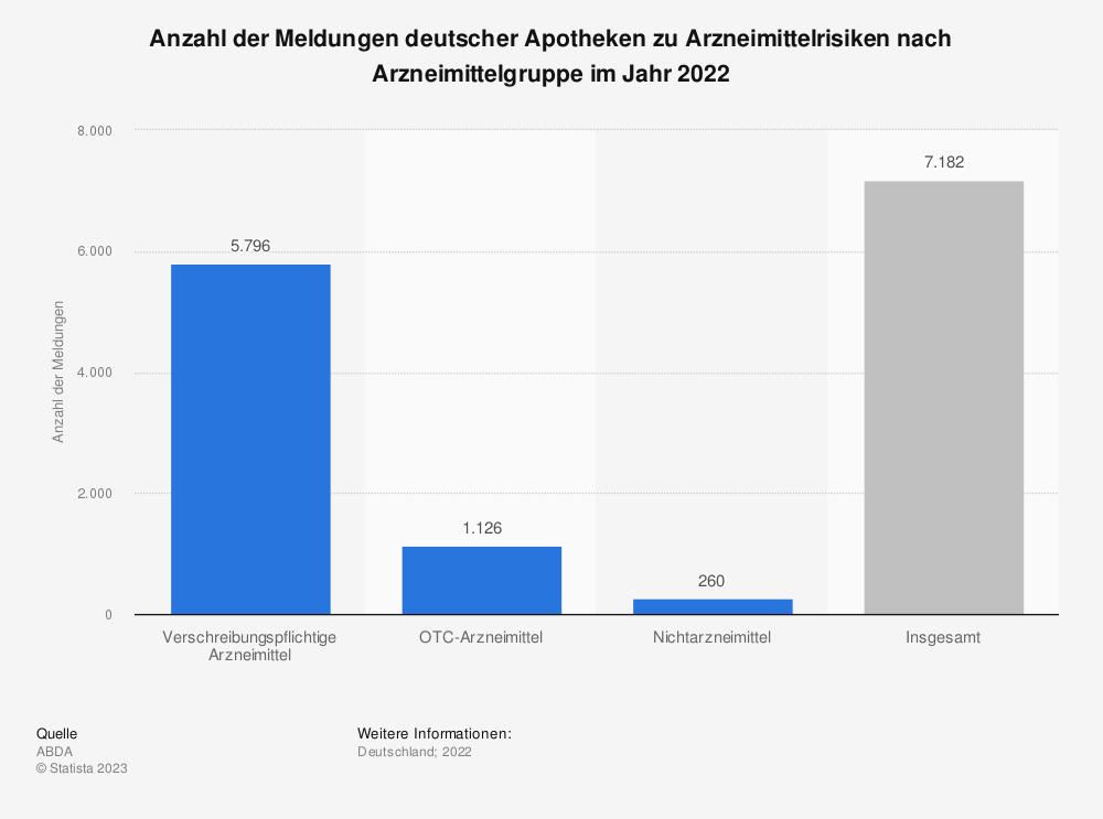 Statistik: Anzahl der Meldungen deutscher Apotheken zu Arzneimittelrisiken nach Arzneimittelgruppe im Jahr 2018 | Statista