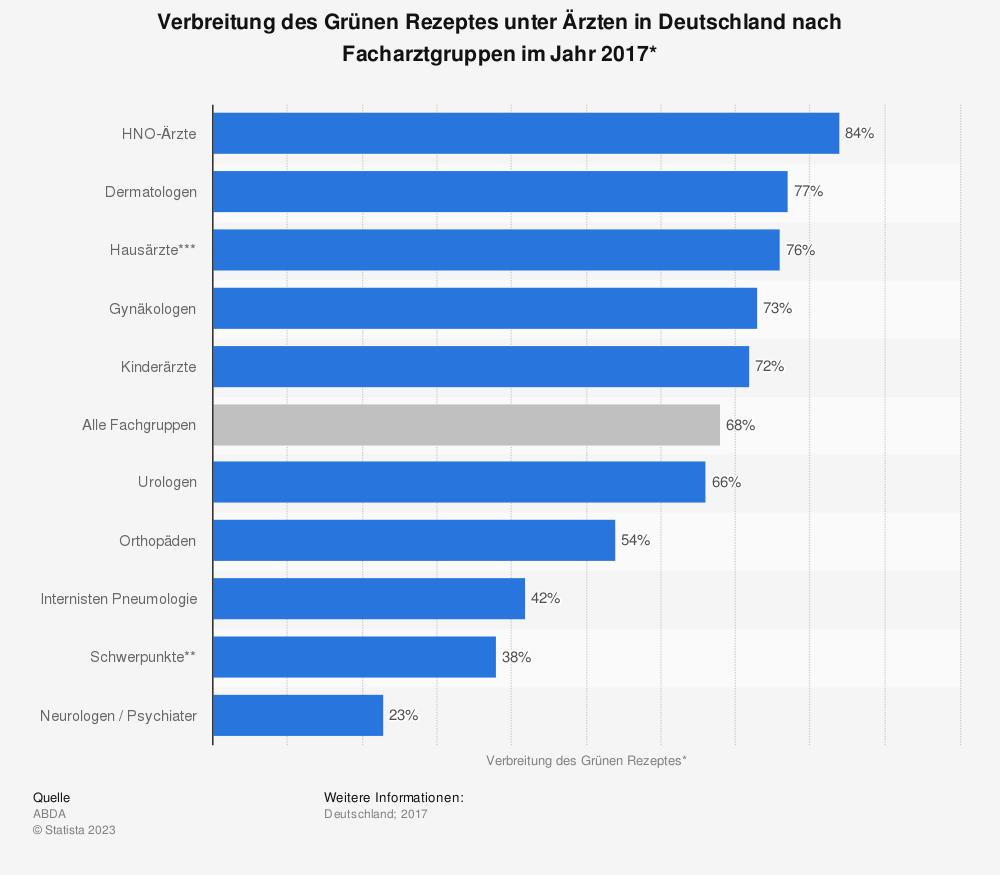 Statistik: Verbreitung des Grünen Rezeptes unter Ärzten in Deutschland nach Facharztgruppen im Jahr 2017* | Statista
