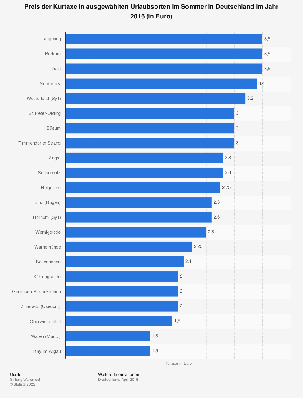 Statistik: Preis der Kurtaxe in ausgewählten Urlaubsorten im Sommer in Deutschland im Jahr 2016 (in Euro) | Statista