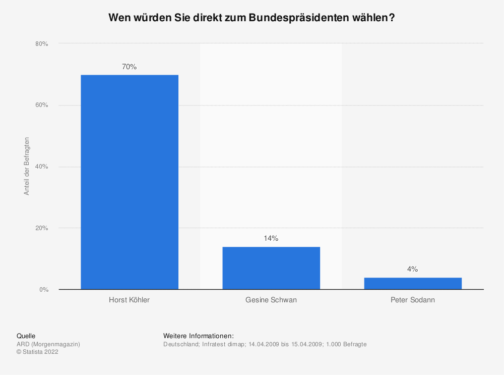 Statistik: Wen würden Sie direkt zum Bundespräsidenten wählen?   Statista