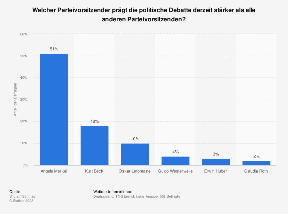 Statistik: Welcher Parteivorsitzender prägt die politische Debatte derzeit stärker als alle anderen Parteivorsitzenden? | Statista