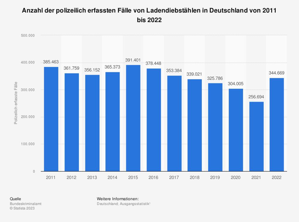 Statistik: Polizeilich erfasste Fälle von Ladendiebstählen in Deutschland von 1987* bis 2017 | Statista