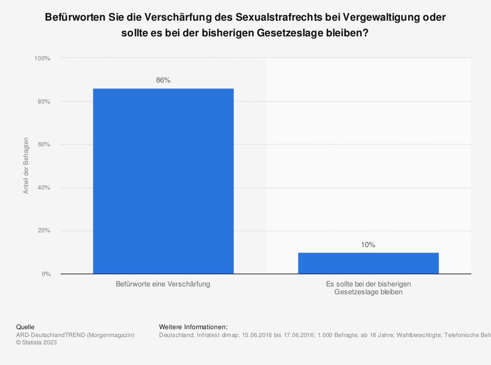 Statistik: Befürworten Sie die Verschärfung des Sexualstrafrechts bei Vergewaltigung oder sollte es bei der bisherigen Gesetzeslage bleiben? | Statista