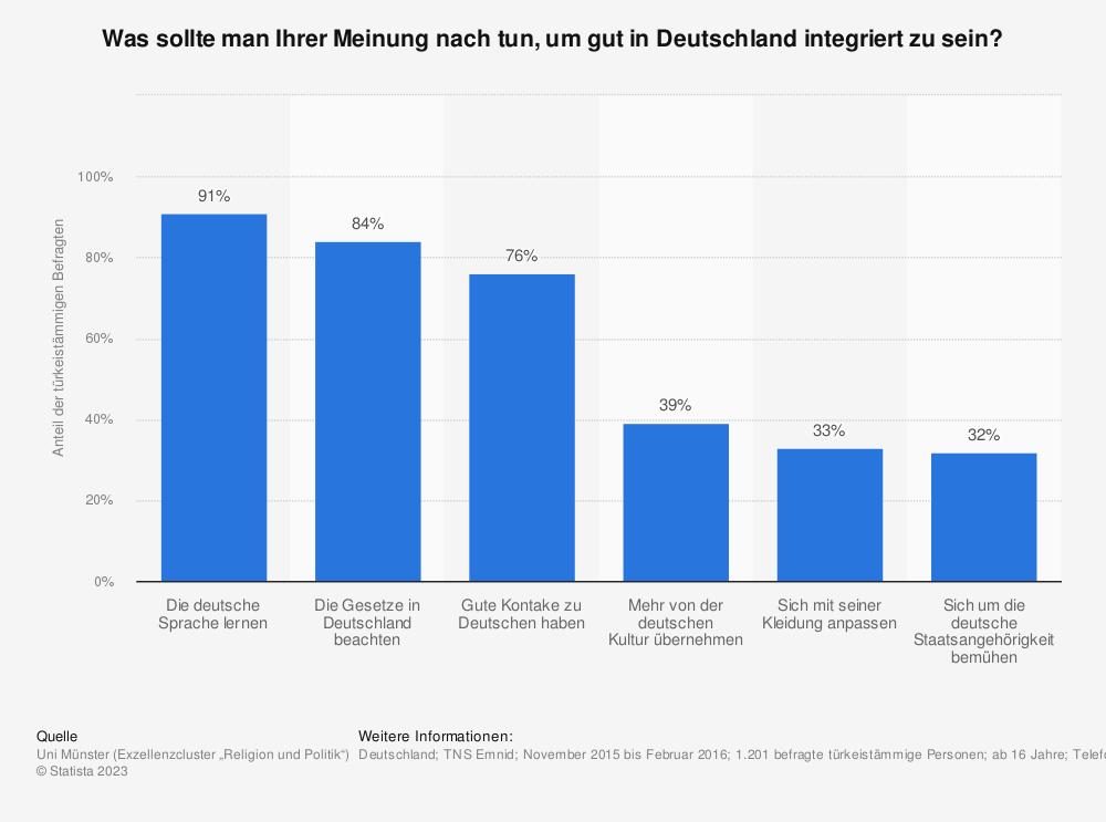 Statistik: Was sollte man Ihrer Meinung nach tun, um gut in Deutschland integriert zu sein? | Statista