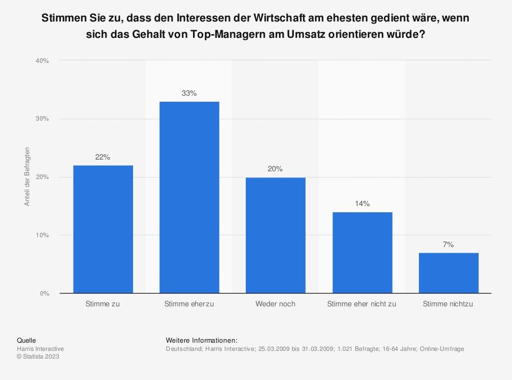 Statistik: Stimmen Sie zu, dass den Interessen der Wirtschaft am ehesten gedient wäre, wenn sich das Gehalt von Top-Managern am Umsatz orientieren würde? | Statista