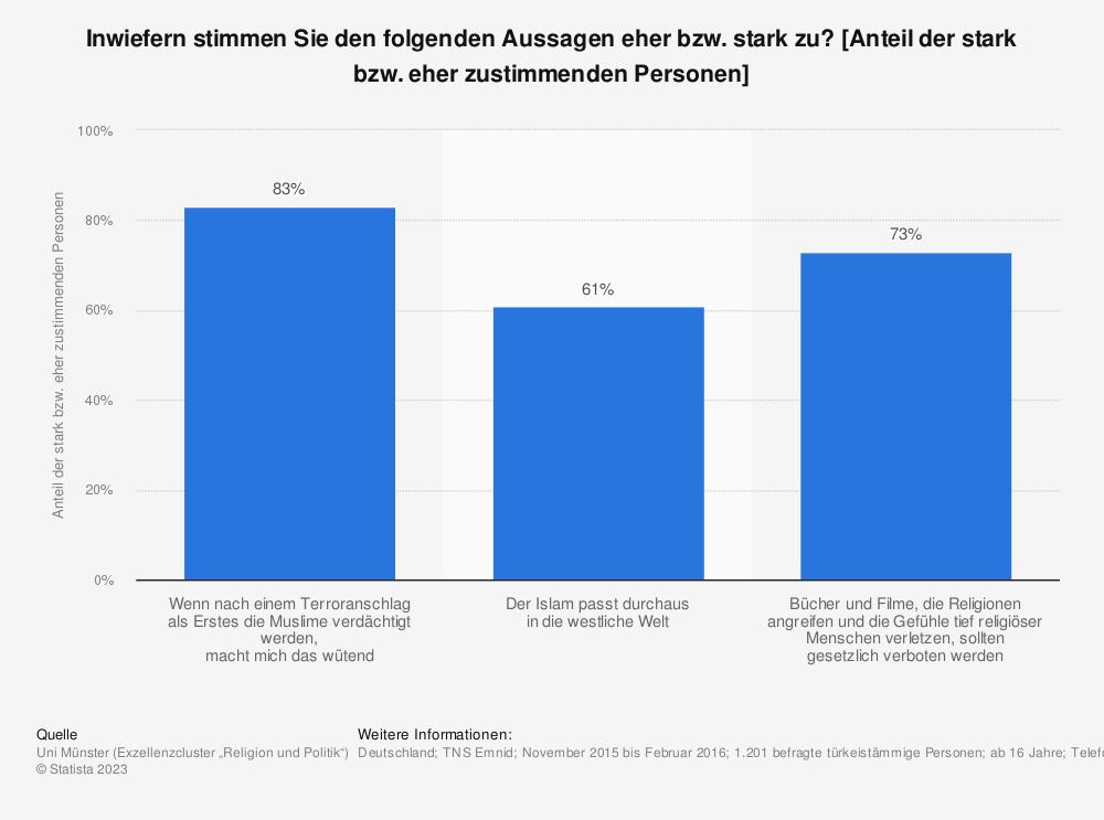Statistik: Inwiefern stimmen Sie den folgenden Aussagen eher bzw. stark zu? [Anteil der stark bzw. eher zustimmenden Personen] | Statista