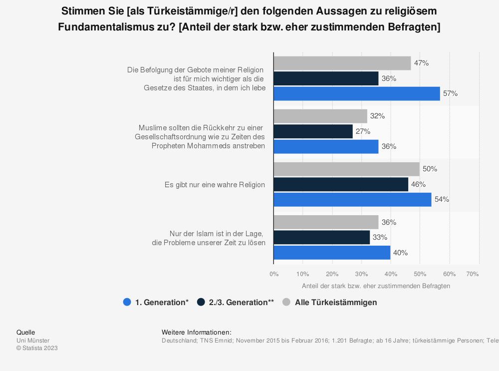 Statistik: Stimmen Sie [als Türkeistämmige/r] den folgenden Aussagen zu religiösem Fundamentalismus zu? [Anteil der stark bzw. eher zustimmenden Befragten] | Statista